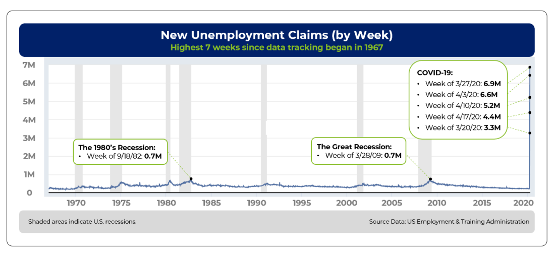 Unemployment Claims Graph