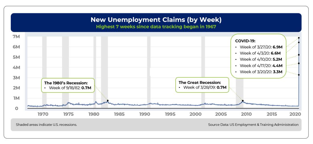 Unemployment Claims Graph